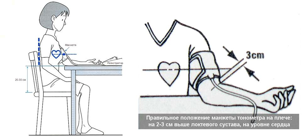 Как надевать манжету для измерения давления