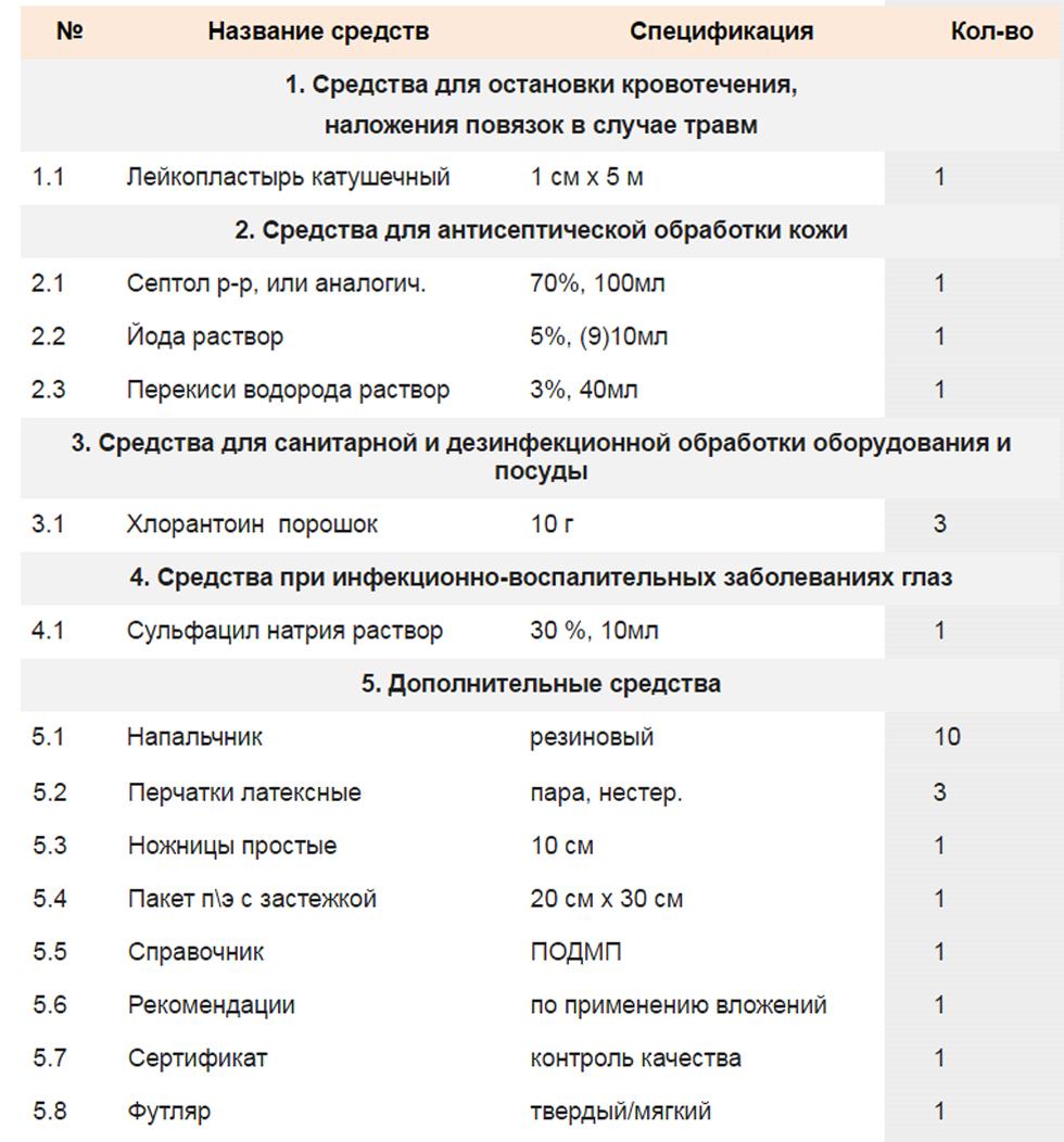 Состав аптечки АнтиСПИД