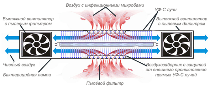 рециркулятор BactoSfera ORBB 15х2