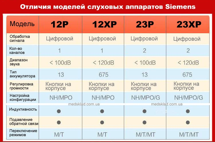 Слуховые аппараты Siemens